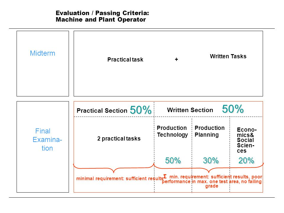 Evaluation / Passing Criteria: Machine and Plant Operator Midterm Final Examina- tion Practical task Written Tasks Econo- mics& Social Scien- ces 2 practical tasks 50% 50% 30% 30% 20% 20% Σ min.
