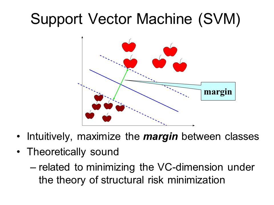 Intuitively, maximize the margin between classes Theoretically sound –related to minimizing the VC-dimension under the theory of structural risk minimization Support Vector Machine (SVM) margin