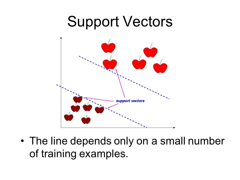 Support Vectors The line depends only on a small number of training examples.