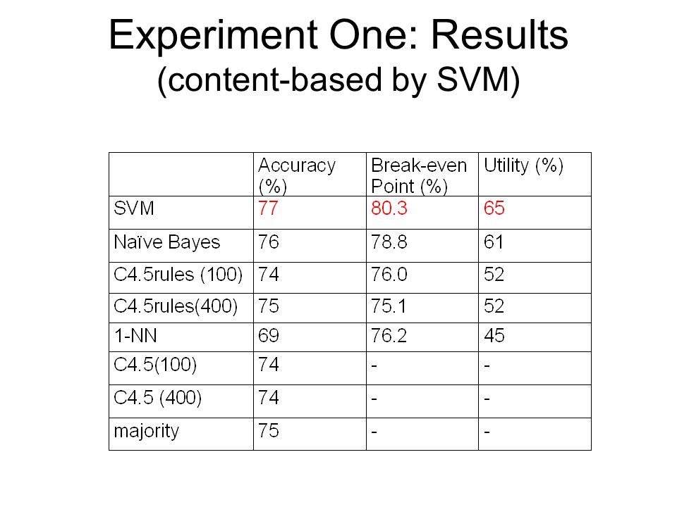 Experiment One: Results (content-based by SVM)