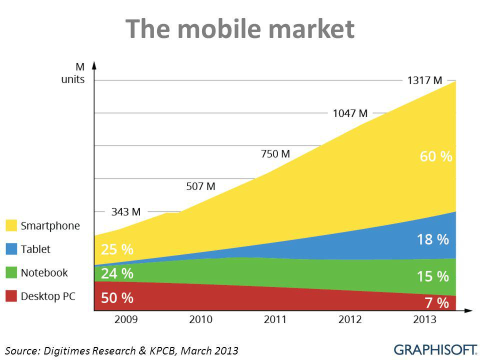 The mobile market Source: Digitimes Research & KPCB, March 2013