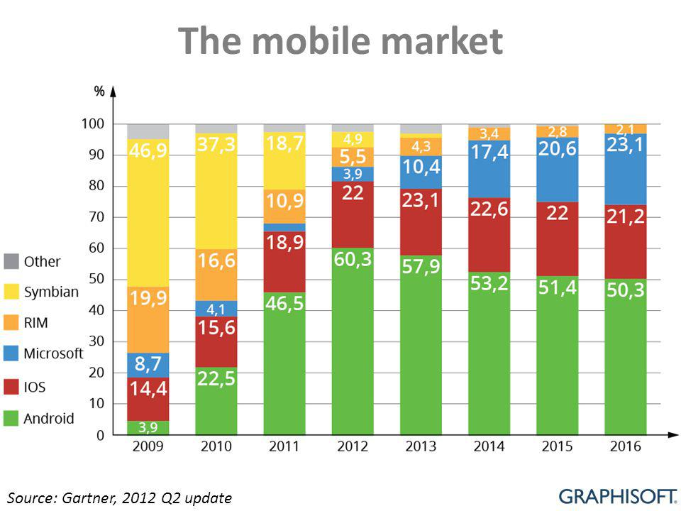 The mobile market Source: Gartner, 2012 Q2 update