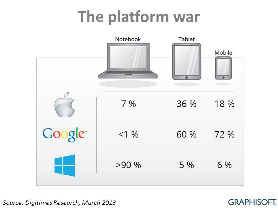 The platform war Source: Digitimes Research, March 2013