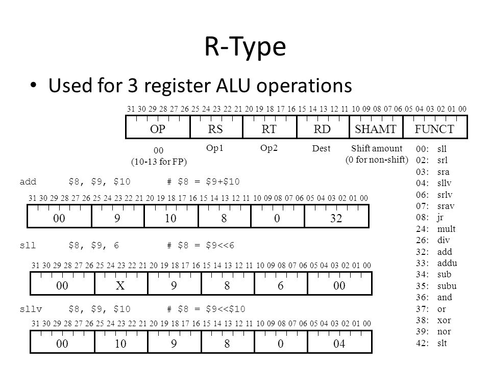 R-Type Used for 3 register ALU operations 3130292827262524232221201918171615141312111009080706050403020100 OPRSRTRDSHAMTFUNCT 00:sll 02:srl 03:sra 04:sllv 06:srlv 07:srav 08:jr 24:mult 26:div 32:add 33:addu 34:sub 35:subu 36:and 37:or 38:xor 39:nor 42:slt 00 (10-13 for FP) Shift amount (0 for non-shift) add$8, $9, $10# $8 = $9+$10 sll$8, $9, 6# $8 = $9<<6 sllv$8, $9, $10# $8 = $9<<$10 Op2Op1 Dest 3130292827262524232221201918171615141312111009080706050403020100 9108032 3130292827262524232221201918171615141312111009080706050403020100 X986 3130292827262524232221201918171615141312111009080706050403020100 1098004