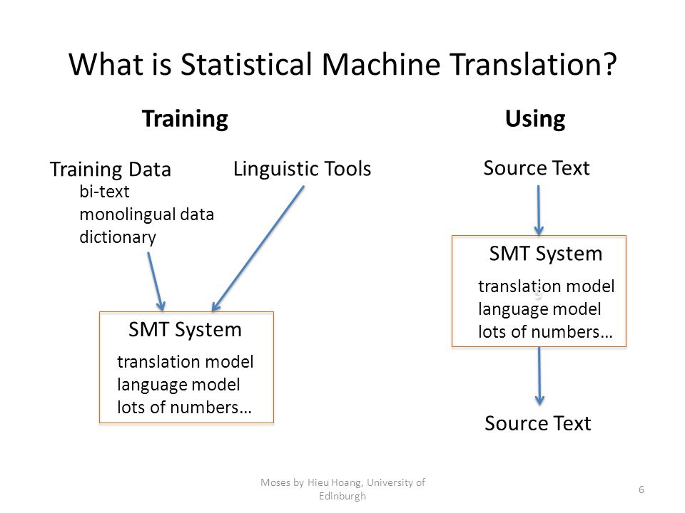 What is Statistical Machine Translation.