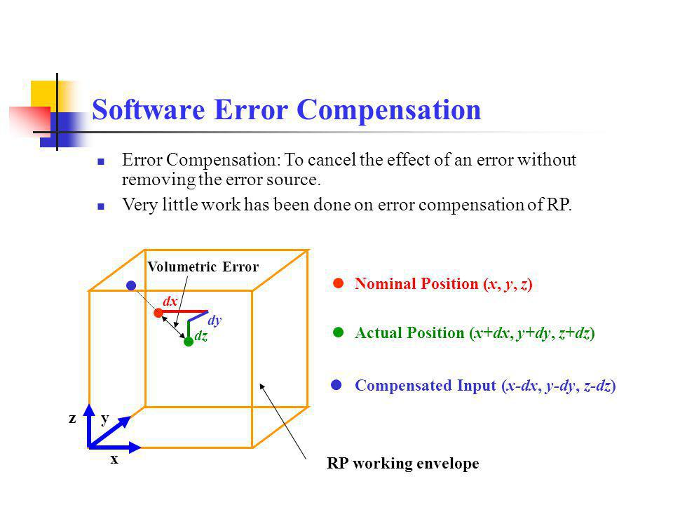 Software Error Compensation Nominal Position (x, y, z) Actual Position (x+dx, y+dy, z+dz) RP working envelope Volumetric Error x yz dx dy dz Compensated Input (x-dx, y-dy, z-dz) Error Compensation: To cancel the effect of an error without removing the error source.