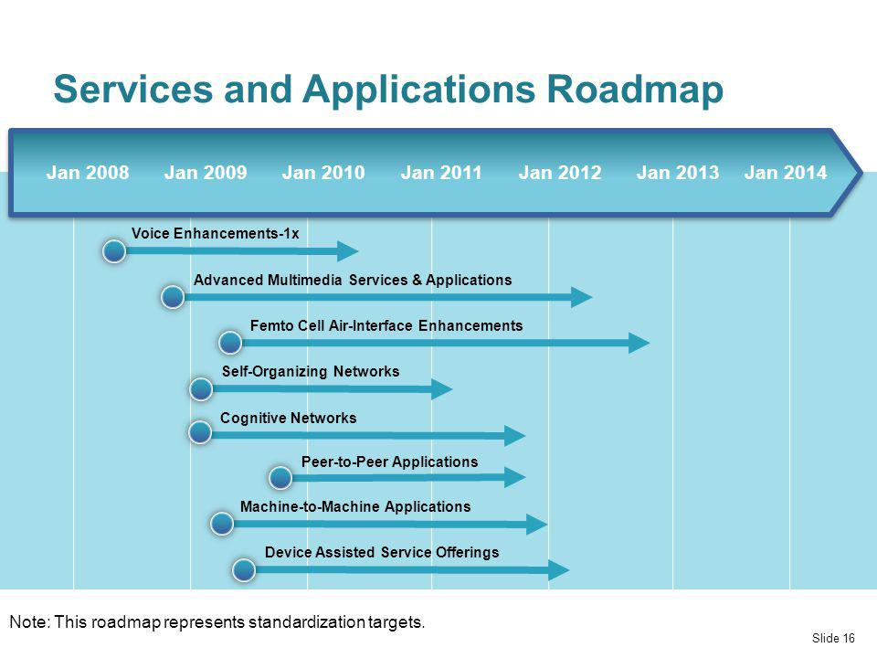 Services and Applications Roadmap Slide 16 Note: This roadmap represents standardization targets.