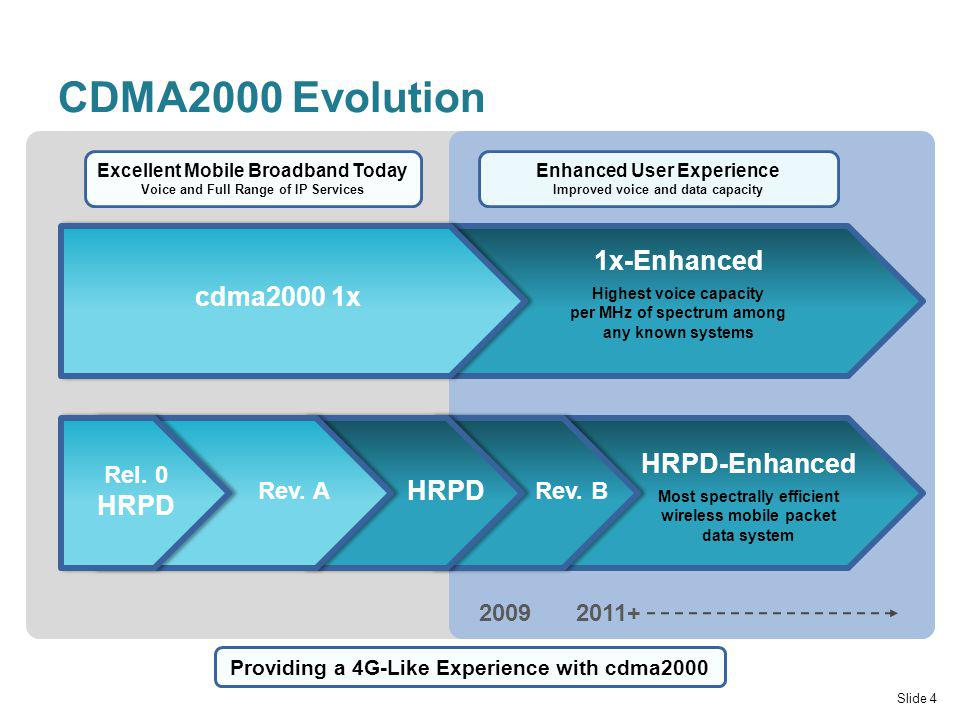 CDMA2000 Evolution Slide 4 Excellent Mobile Broadband Today Voice and Full Range of IP Services Enhanced User Experience Improved voice and data capacity cdma2000 1x 1x-Enhanced Highest voice capacity per MHz of spectrum among any known systems HRPD-Enhanced Most spectrally efficient wireless mobile packet data system Rev.