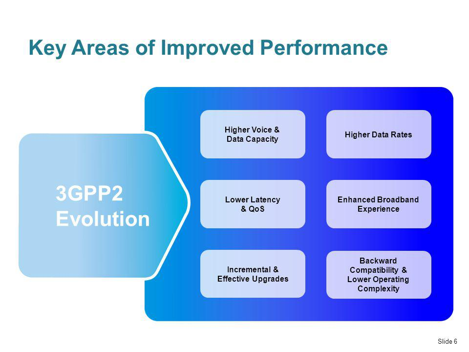 Key Areas of Improved Performance Slide 6 Higher Data Rates Higher Voice & Data Capacity Lower Latency & QoS Incremental & Effective Upgrades Enhanced Broadband Experience Backward Compatibility & Lower Operating Complexity 3GPP2 Evolution