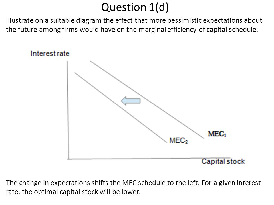 Question 1(d) Illustrate on a suitable diagram the effect that more pessimistic expectations about the future among firms would have on the marginal efficiency of capital schedule.