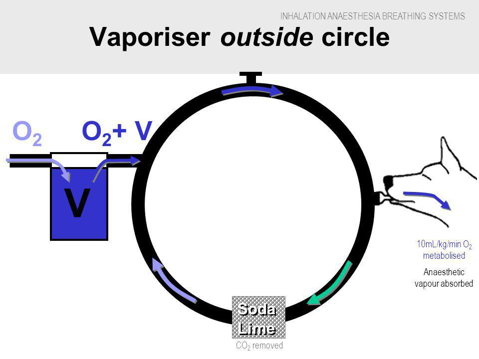 INHALATION ANAESTHESIA BREATHING SYSTEMS Vaporiser outside circle V O2O2 O 2 + V Soda Lime 10mL/kg/min O 2 metabolised Anaesthetic vapour absorbed CO 2 removed