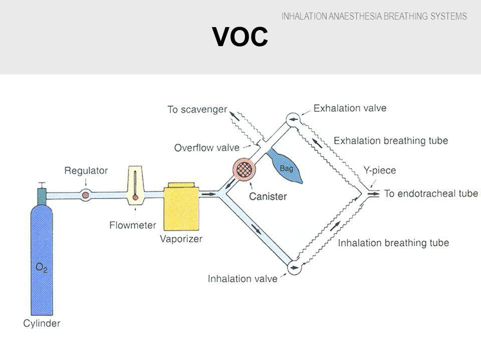INHALATION ANAESTHESIA BREATHING SYSTEMS VOC