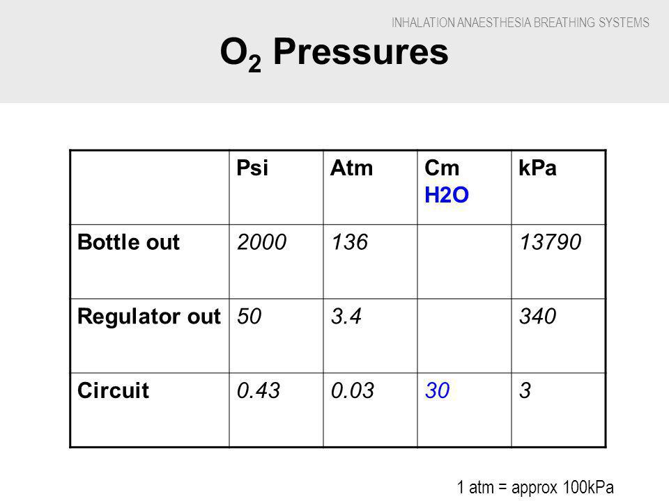 INHALATION ANAESTHESIA BREATHING SYSTEMS O 2 Pressures PsiAtmCm H2O kPa Bottle out200013613790 Regulator out503.4340 Circuit0.430.03303 1 atm = approx 100kPa