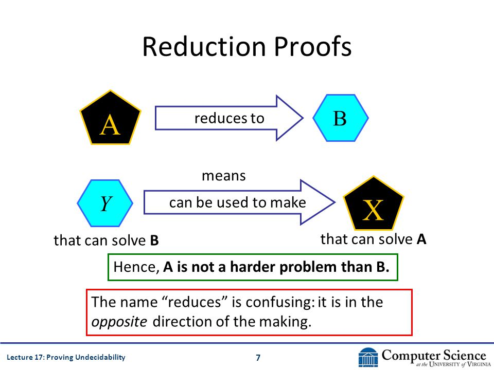 7 Lecture 17: Proving Undecidability Reduction Proofs B reduces to A means Y that can solve B can be used to make X that can solve A The name reduces is confusing: it is in the opposite direction of the making.