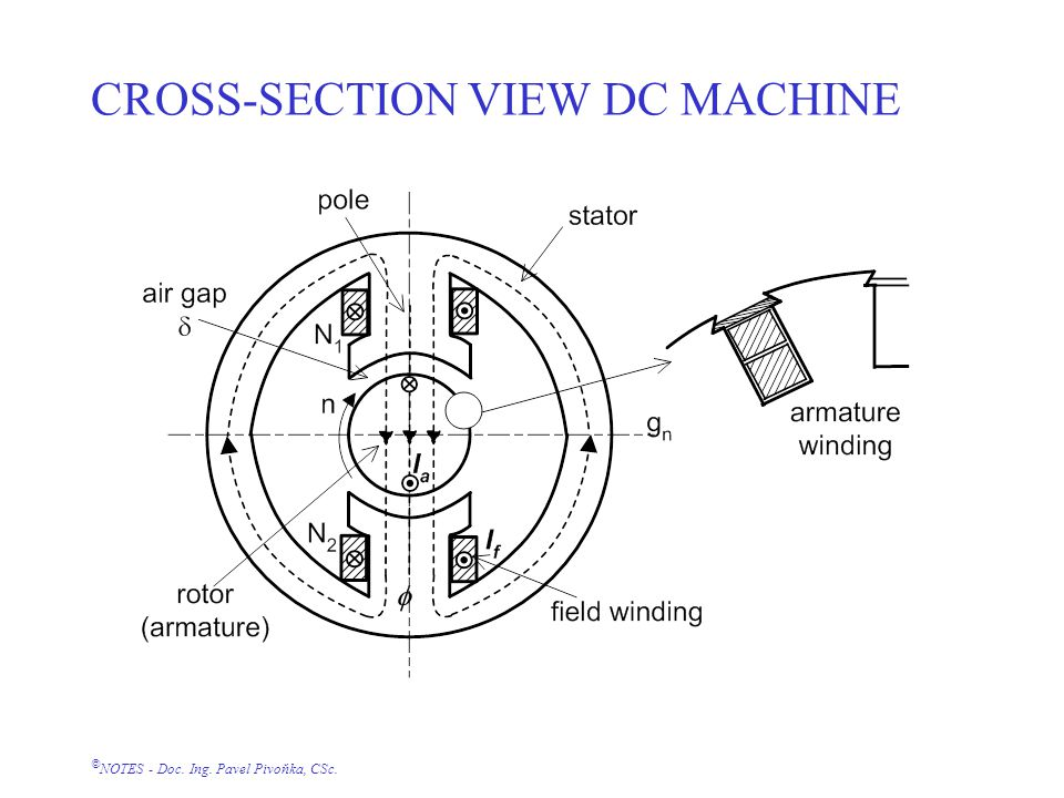 © NOTES - Doc. Ing. Pavel Pivoňka, CSc. CROSS-SECTION VIEW DC MACHINE