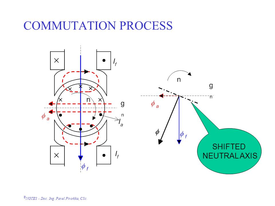 © NOTES - Doc. Ing. Pavel Pivoňka, CSc. COMMUTATION PROCESS SHIFTED NEUTRAL AXIS