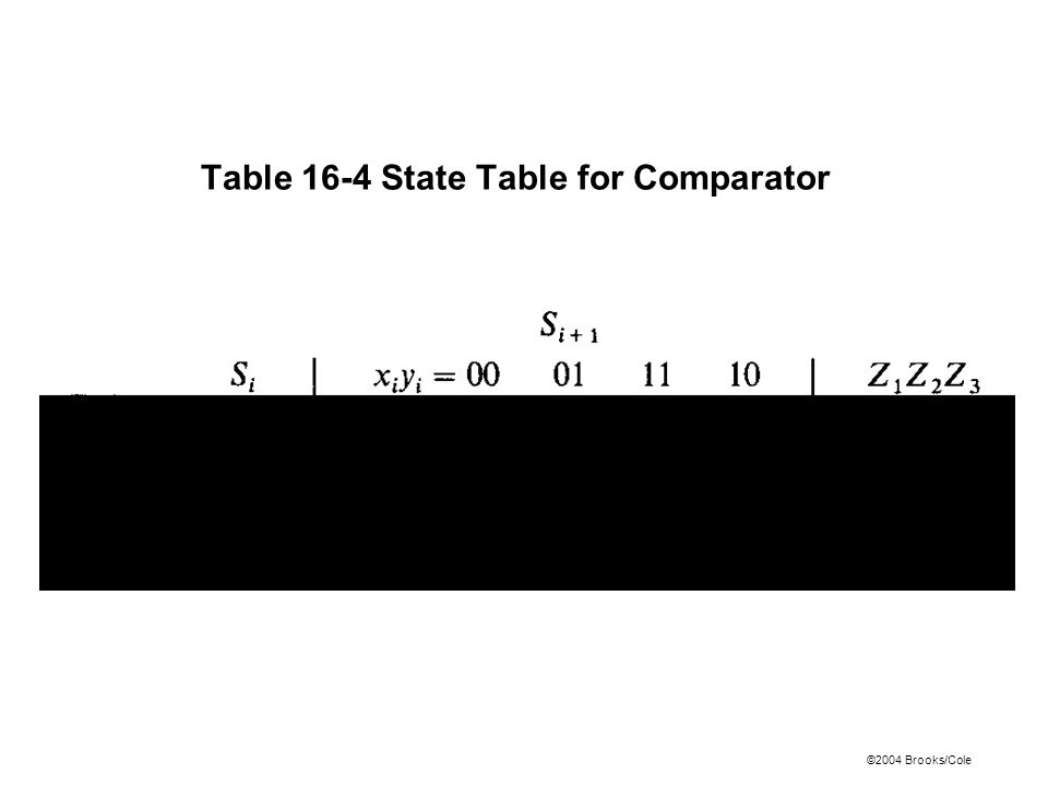 ©2004 Brooks/Cole Table 16-4 State Table for Comparator
