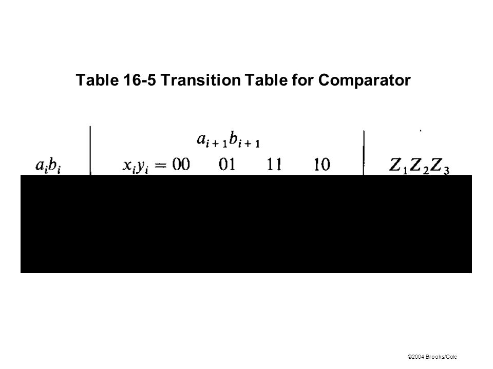 ©2004 Brooks/Cole Table 16-5 Transition Table for Comparator