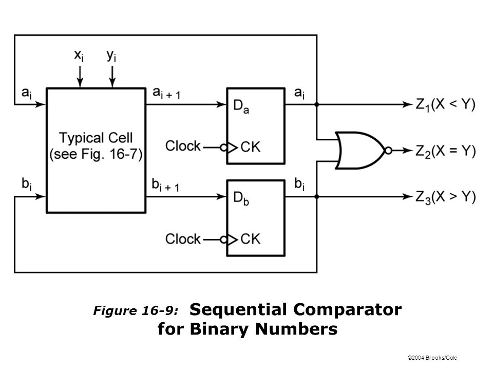 ©2004 Brooks/Cole Figure 16-9: Sequential Comparator for Binary Numbers