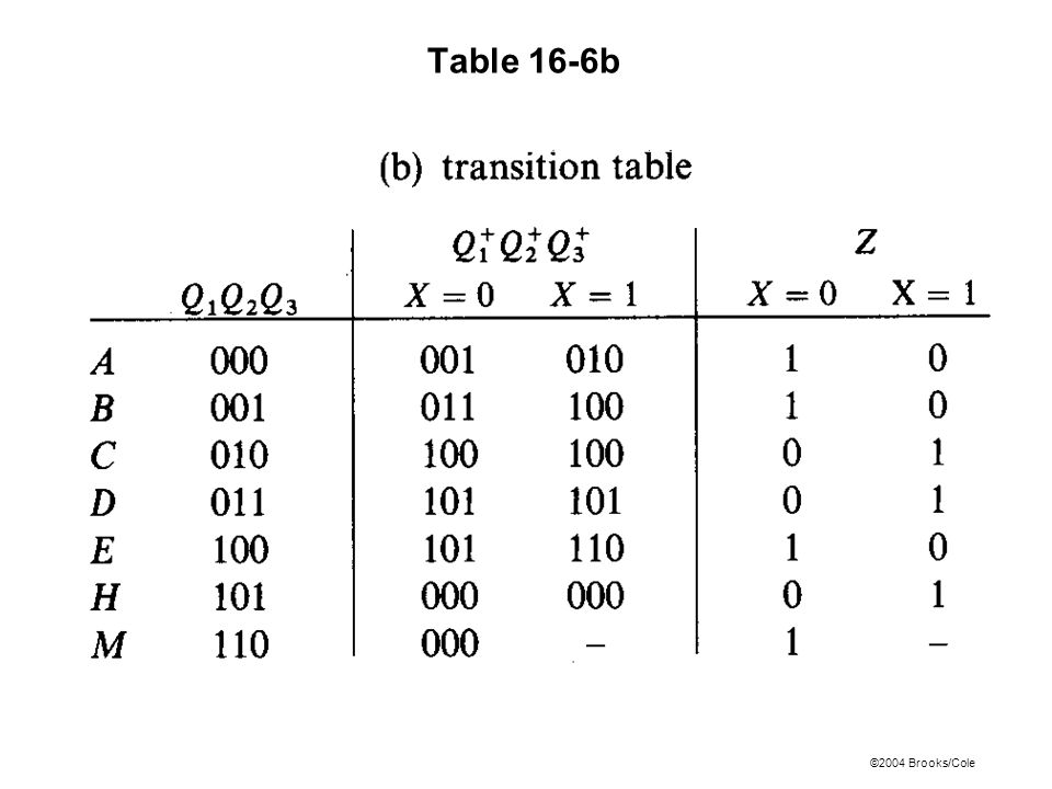©2004 Brooks/Cole Table 16-6b