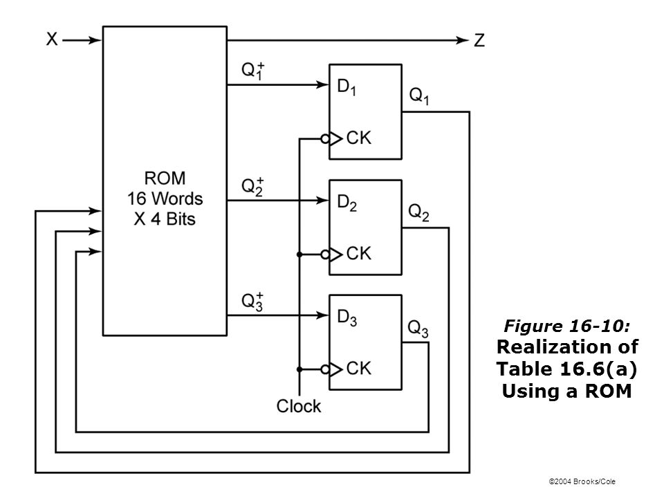 ©2004 Brooks/Cole Figure 16-10: Realization of Table 16.6(a) Using a ROM