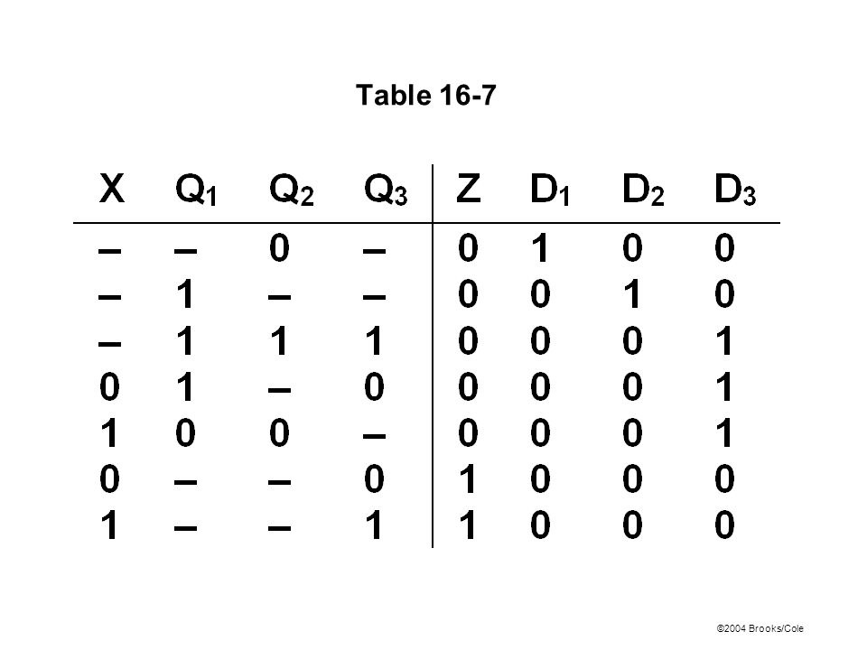 ©2004 Brooks/Cole Table 16-7