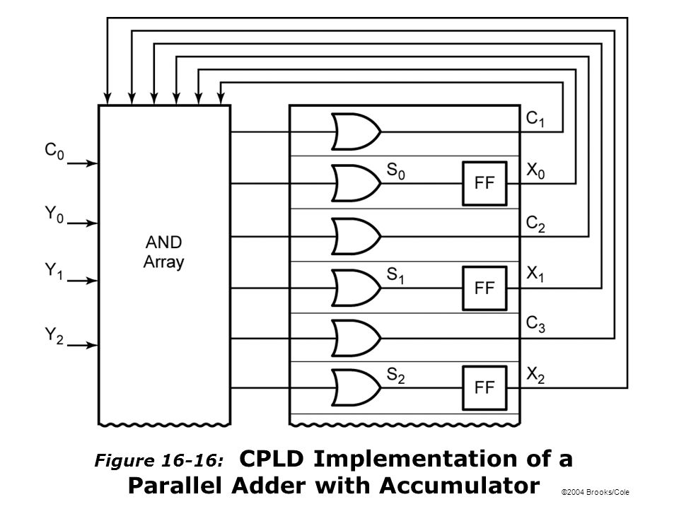 ©2004 Brooks/Cole Figure 16-16: CPLD Implementation of a Parallel Adder with Accumulator