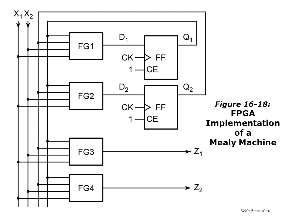 ©2004 Brooks/Cole Figure 16-18: FPGA Implementation of a Mealy Machine
