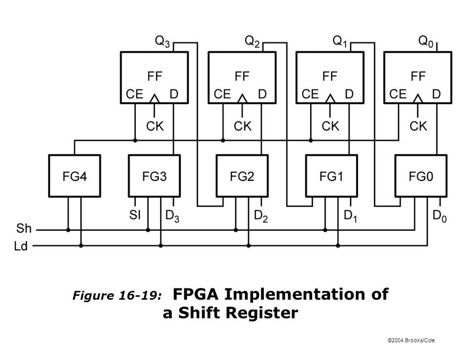 ©2004 Brooks/Cole Figure 16-19: FPGA Implementation of a Shift Register