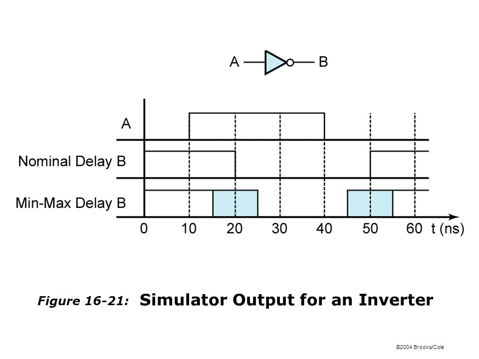 ©2004 Brooks/Cole Figure 16-21: Simulator Output for an Inverter
