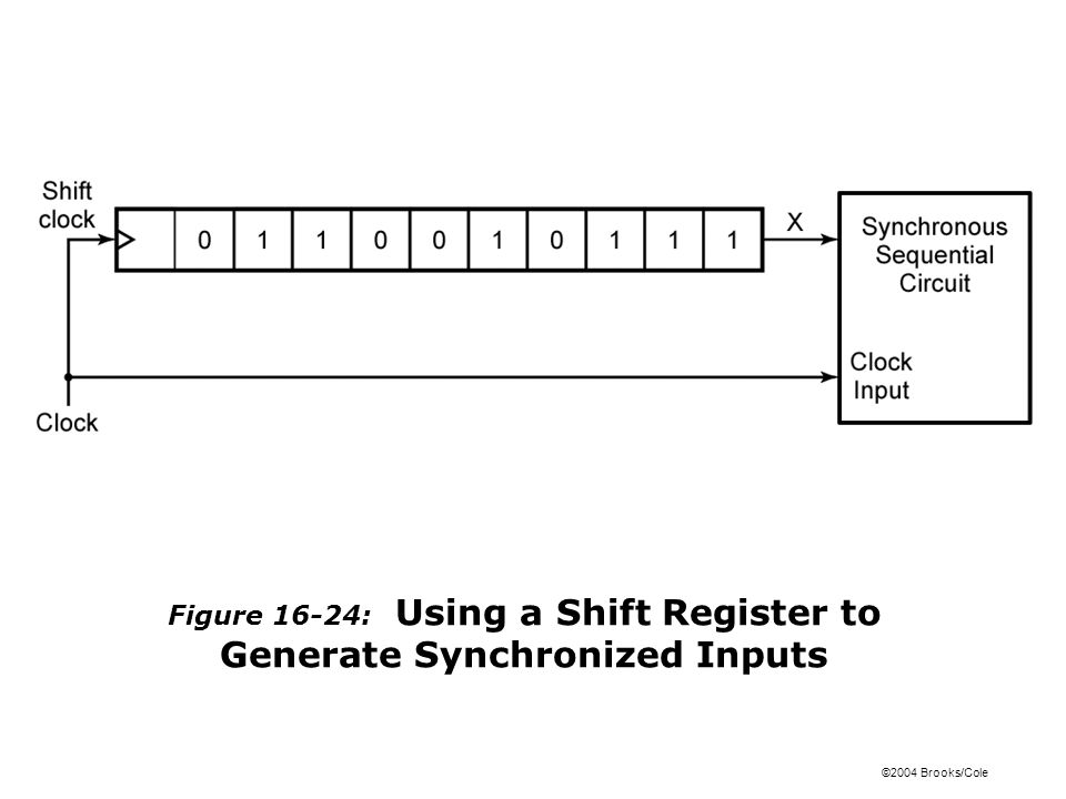 ©2004 Brooks/Cole Figure 16-24: Using a Shift Register to Generate Synchronized Inputs