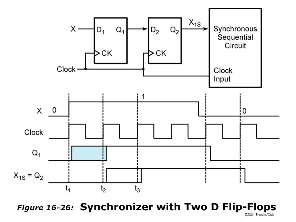 ©2004 Brooks/Cole Figure 16-26: Synchronizer with Two D Flip-Flops