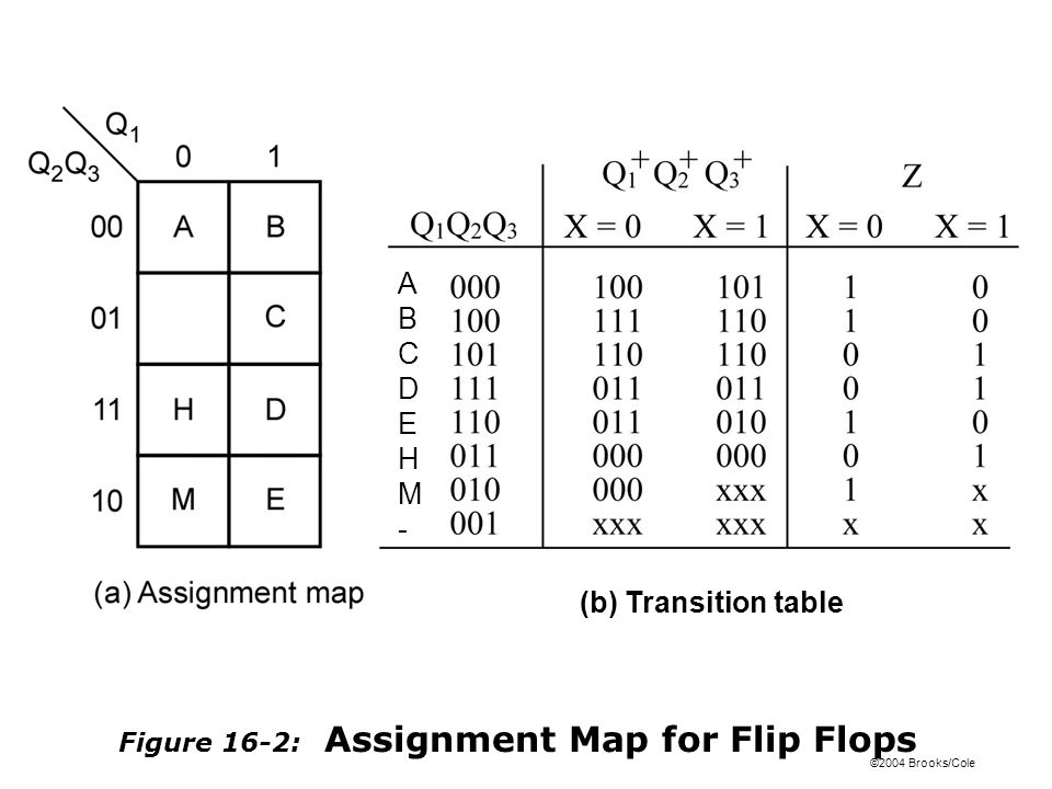 ©2004 Brooks/Cole Figure 16-2: Assignment Map for Flip Flops (b) Transition table ABCDEHM-ABCDEHM-