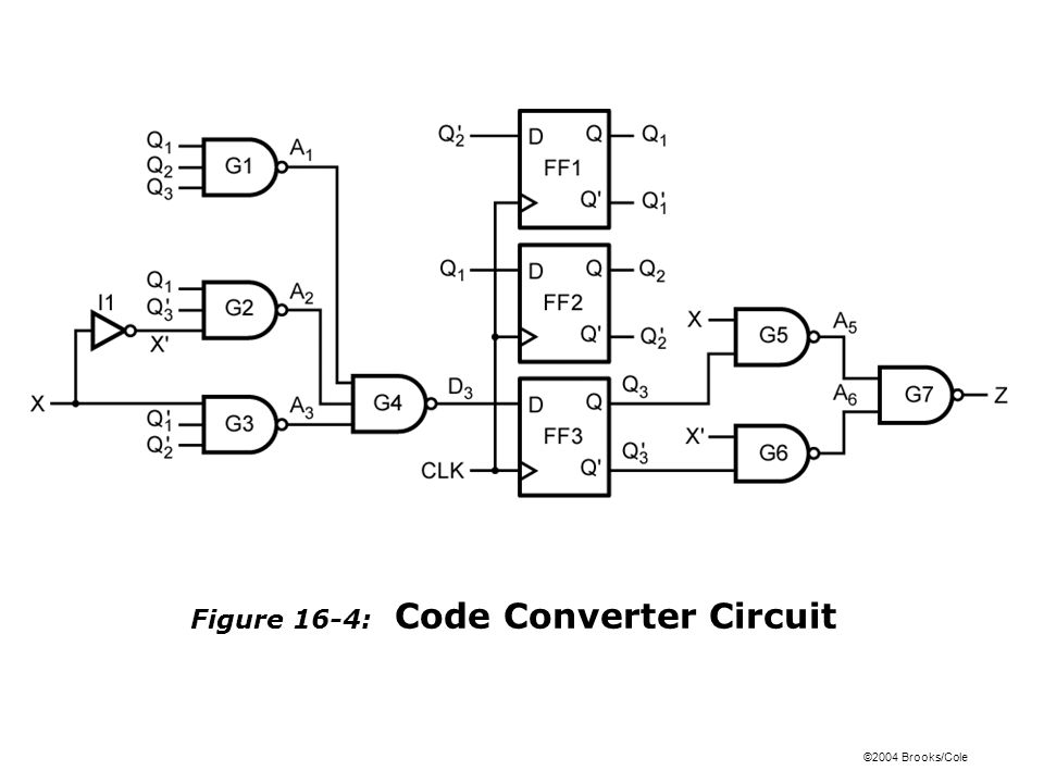 ©2004 Brooks/Cole Figure 16-4: Code Converter Circuit