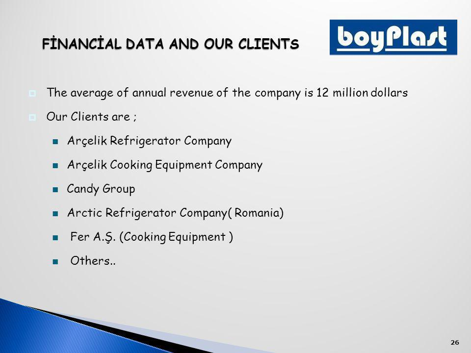 26 The average of annual revenue of the company is 12 million dollars Our Clients are ; Arçelik Refrigerator Company Arçelik Cooking Equipment Company Candy Group Arctic Refrigerator Company( Romania) Fer A.Ş.
