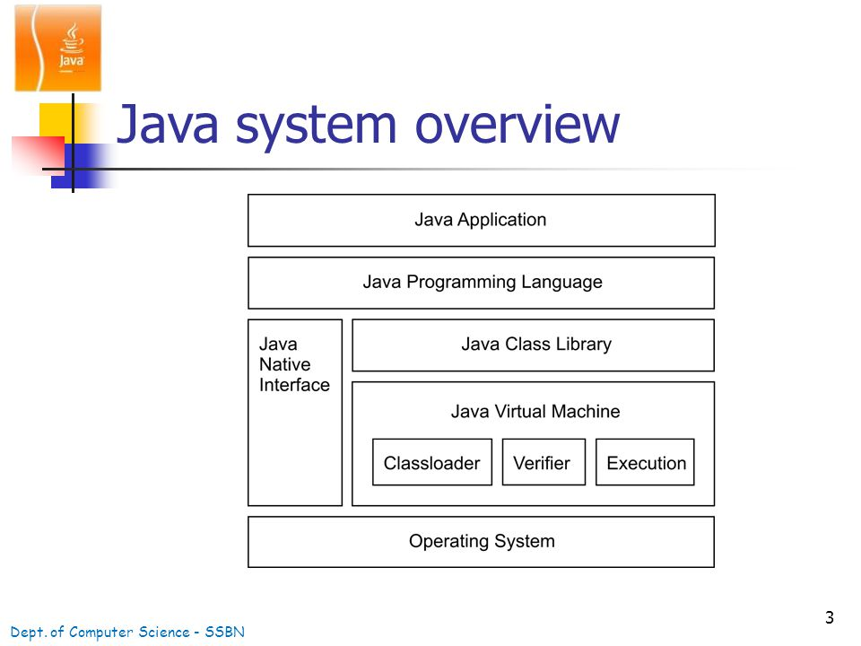 3 Java system overview Dept. of Computer Science - SSBN