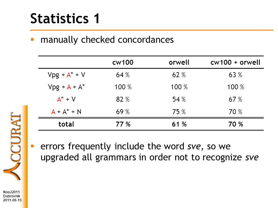 Statistics 1 NooJ2011 Dubrovnik 2011-06-15 manually checked concordances errors frequently include the word sve, so we upgraded all grammars in order not to recognize sve cw100orwellcw100 + orwell Vpg + A* + V64 %62 %63 % Vpg + A + A*100 % A* + V82 %54 %67 % A + A* + N69 %75 %70 % total77 %61 %70 %