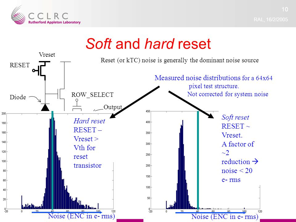 RAL, 16/2/2005 10 Soft and hard reset RESET ROW_SELECT Output Diode Reset (or kTC) noise is generally the dominant noise source Vreset Hard reset RESET – Vreset > Vth for reset transistor Noise (ENC in e- rms) Soft reset RESET ~ Vreset.