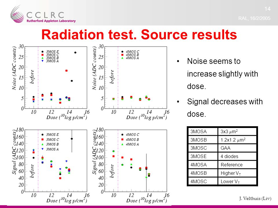 RAL, 16/2/2005 14 Radiation test. Source results Noise seems to increase slightly with dose.