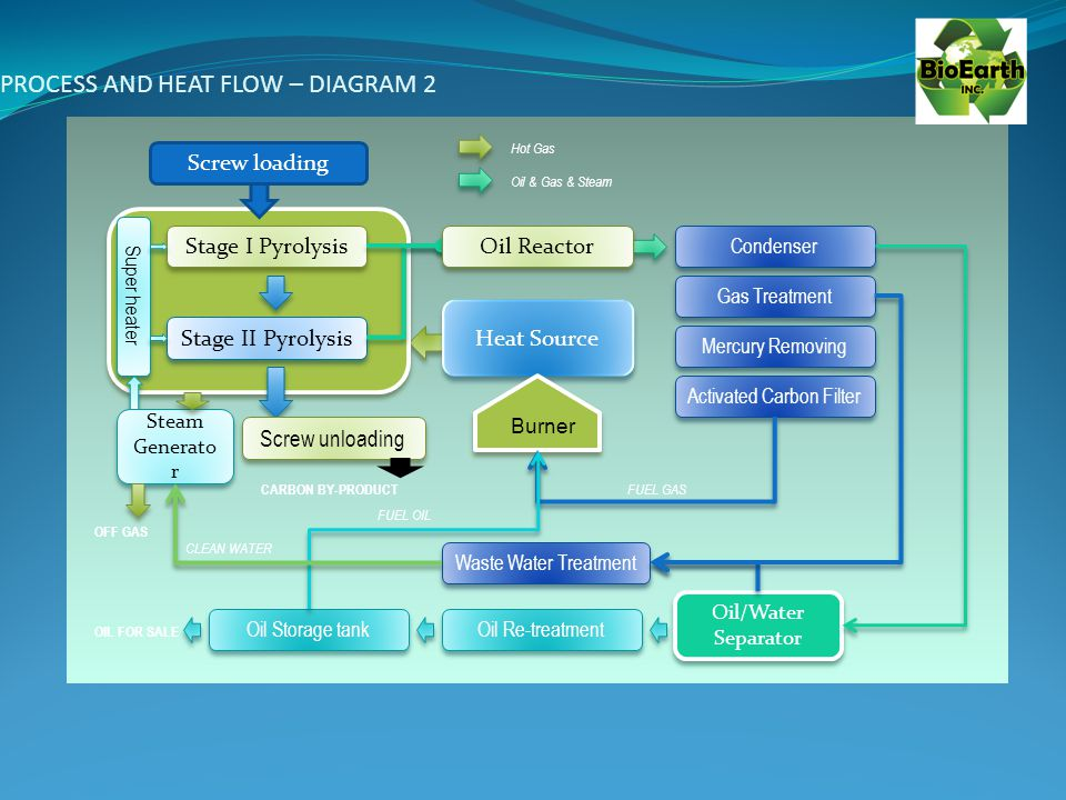PROCESS AND HEAT FLOW – DIAGRAM 2 Screw loading Stage I Pyrolysis Stage II Pyrolysis Condenser Heat Source Gas Treatment Mercury Removing Activated Carbon Filter Burner Oil/Water Separator Oil/Water Separator Oil Re-treatment Oil Storage tank Waste Water Treatment Super heater Steam Generato r Steam Generato r Screw unloading FUEL GAS CLEAN WATER OIL FOR SALE CARBON BY-PRODUCT Oil Reactor OFF GAS Hot Gas Oil & Gas & Steam FUEL OIL