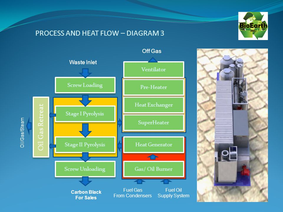PROCESS AND HEAT FLOW – DIAGRAM 3 Oil/Gas/Steam Screw Loading Stage I Pyrolysis Stage II Pyrolysis Screw Unloading Heat Generator Gas/ Oil Burner SuperHeater Heat Exchanger Pre-Heater Ventilator Waste Inlet Off Gas Fuel Gas From Condensers Fuel Oil Supply System Carbon Black For Sales Oil Gas Retreat