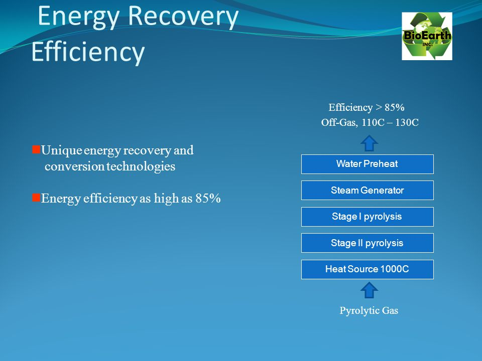 Energy Recovery Efficiency Heat Source 1000C Pyrolytic Gas Off-Gas, 110C – 130C Efficiency > 85% Unique energy recovery and conversion technologies Energy efficiency as high as 85% Stage II pyrolysis Stage I pyrolysis Steam Generator Water Preheat