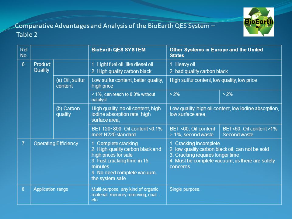 Comparative Advantages and Analysis of the BioEarth QES System – Table 2 Ref No.