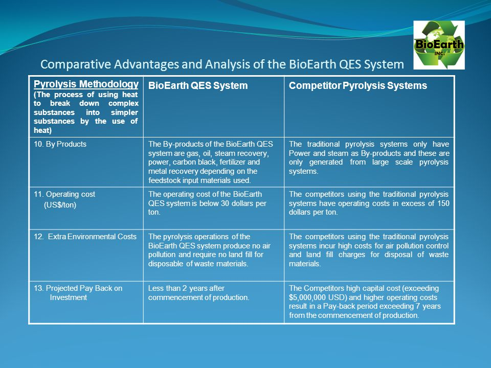 Comparative Advantages and Analysis of the BioEarth QES System Pyrolysis Methodology (The process of using heat to break down complex substances into simpler substances by the use of heat) BioEarth QES SystemCompetitor Pyrolysis Systems 10.