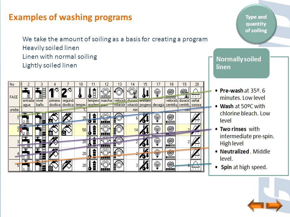 Examples of washing programs We take the amount of soiling as a basis for creating a program Heavily soiled linen Linen with normal soiling Lightly soiled linen Type and quantity of soiling