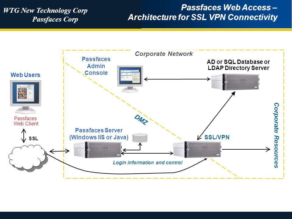 WTG New Technology Corp Passfaces Corp SSL Passfaces Web Access – Architecture for SSL VPN Connectivity Corporate Network Passfaces Admin Console Web Users Passfaces Web Client Passfaces Server (Windows IIS or Java) DMZ Login information and control Corporate Resources SSL/VPN AD or SQL Database or LDAP Directory Server