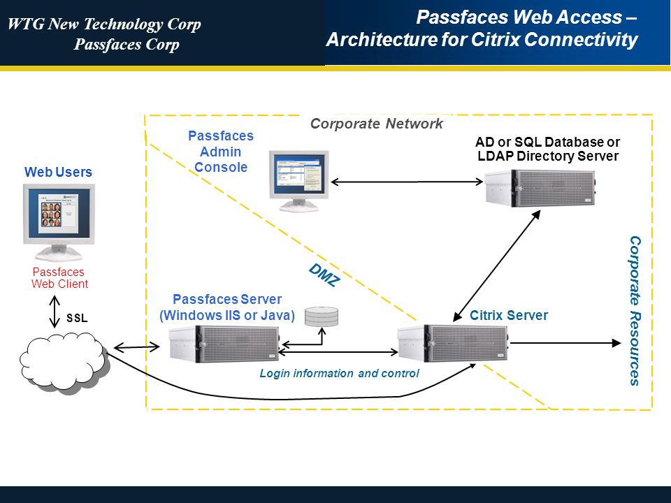 WTG New Technology Corp Passfaces Corp SSL Passfaces Web Access – Architecture for Citrix Connectivity Corporate Network Passfaces Admin Console Web Users Passfaces Web Client Passfaces Server (Windows IIS or Java) DMZ Login information and control Corporate Resources Citrix Server AD or SQL Database or LDAP Directory Server