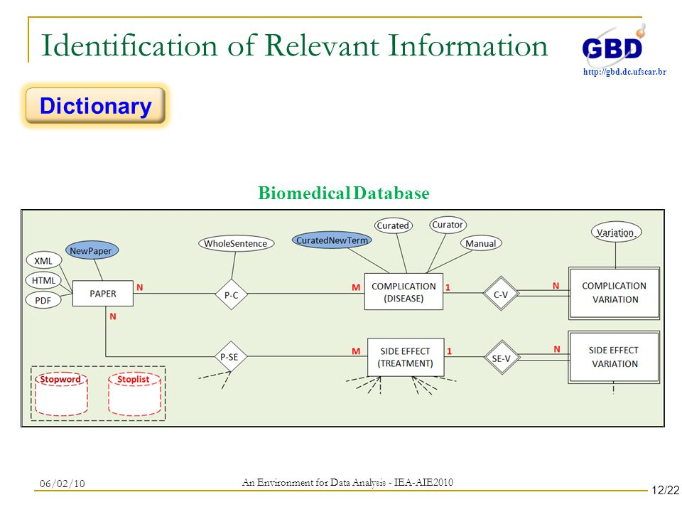 http://gbd.dc.ufscar.br Identification of Relevant Information An Environment for Data Analysis - IEA-AIE2010 06/02/10 Dictionary Biomedical Database 12/22
