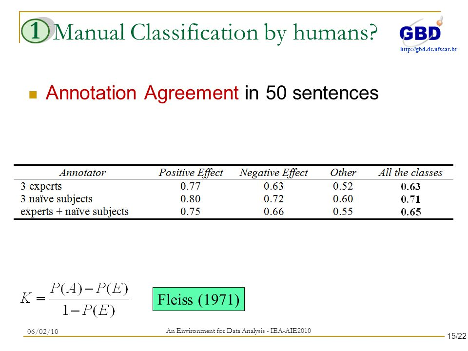 http://gbd.dc.ufscar.br Manual Classification by humans.