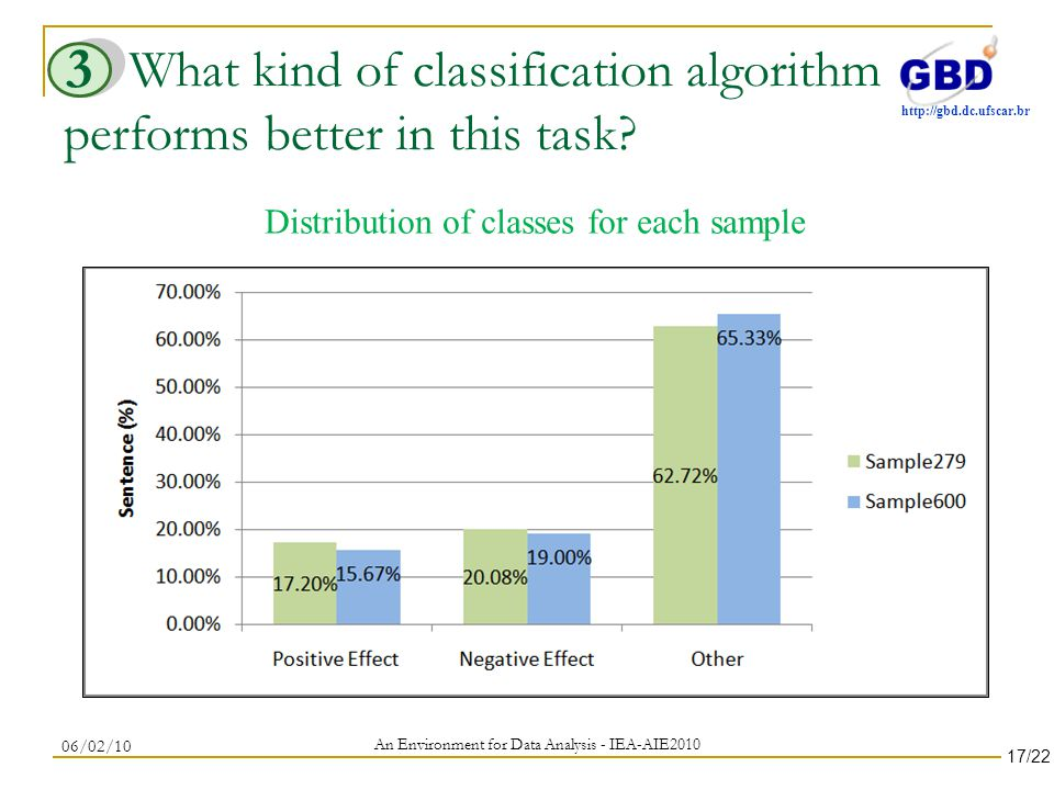 http://gbd.dc.ufscar.br What kind of classification algorithm performs better in this task.